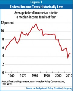 The Orange County Register | Taxes reach historic low