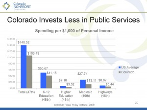 Colorado's Looming Budget Crisis
