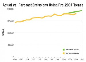 How Effective Has the Climate Action Tax Been?