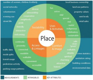 Project for Public Spaces | What Makes a Successful Place?
