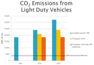 A Recipe for Cutting Colorado's Carbon Dioxide Emissions from Transportation