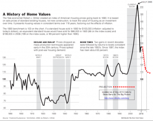 Atlantic | Home Prices May Drop Another 25%