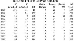 Boulder Residential Construction Bounces Back … Sort of