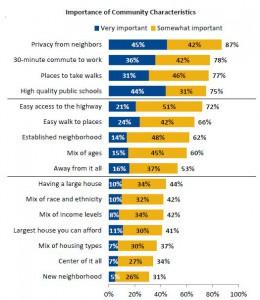 Realtor.org | The 2011 Community Preference Survey