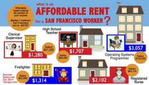 Truth-Out | Developers Aren't Going to Solve the Housing Crisis in San Francisco